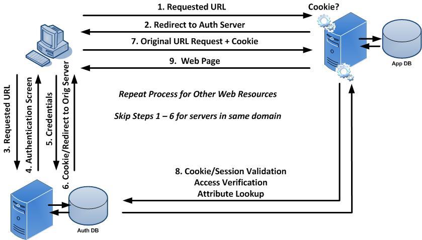 Active Directory | Easy Identity