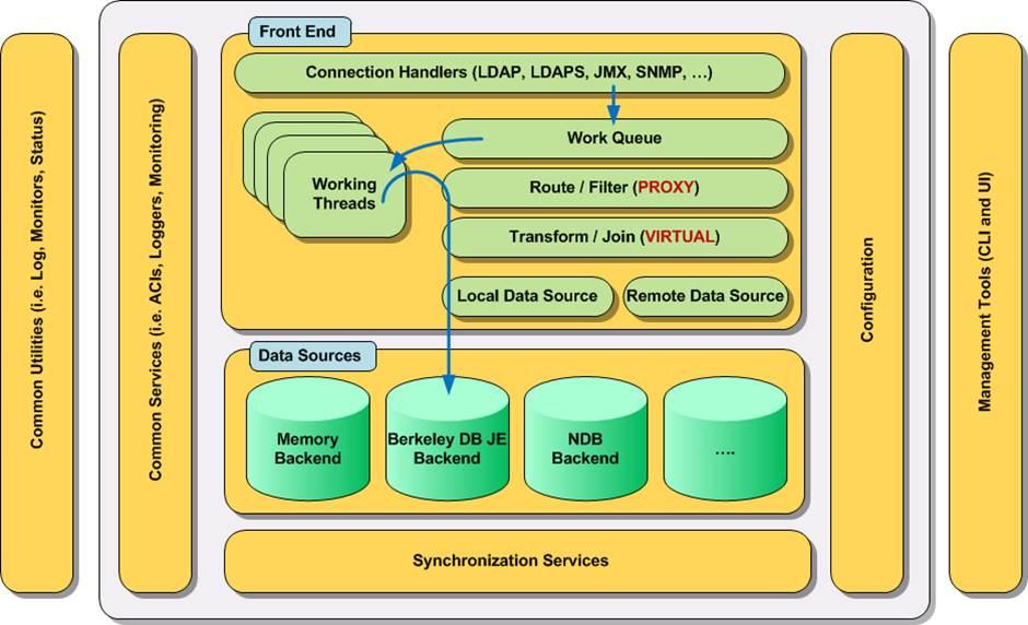 LDAP | Easy Identity