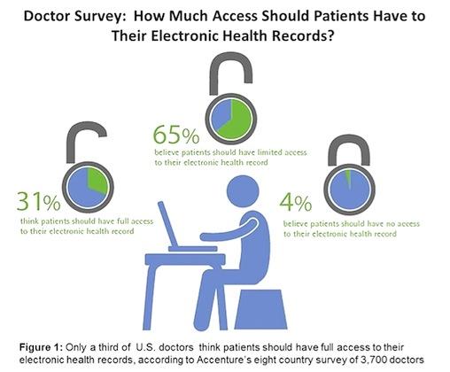Accenture Survey