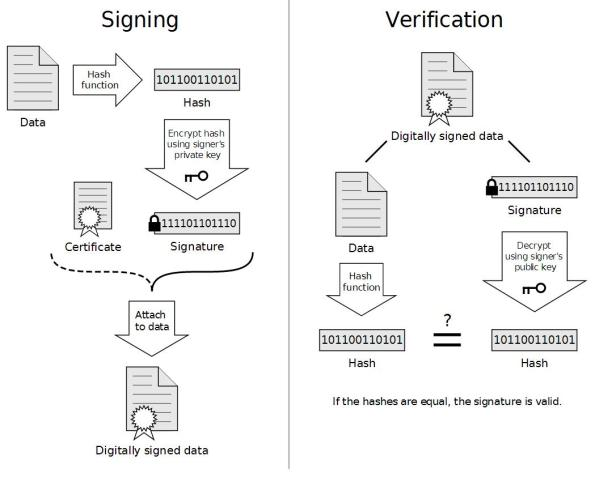 How to Configure OpenAM Signing Keys | Easy Identity