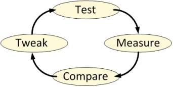 IterativePerfTesting