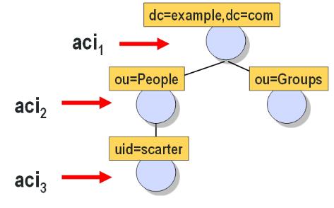 Directory Server | Easy Identity